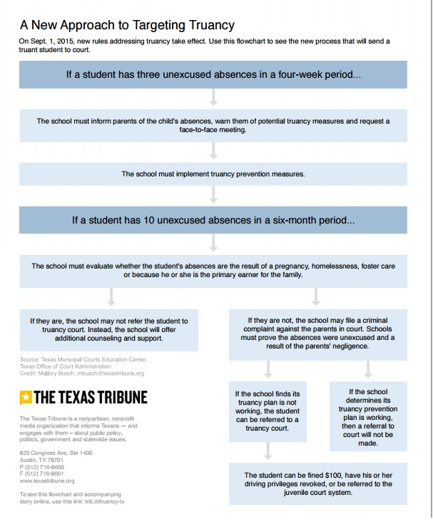 In Texas Courts Turn Truancy Cases Into >> New Truancy Laws In Texas And Why It Matters